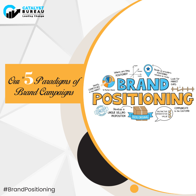 """What is the """"PR"""" role in Brand Positioning?"""